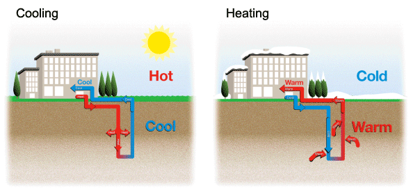 Geothermal Energy | Warfel Construction Company
