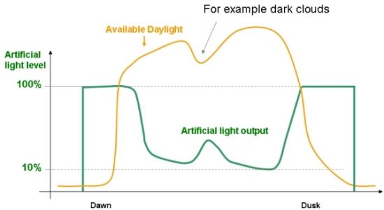 Daylight Harvesting System : Daylight harvesting warfel construction company