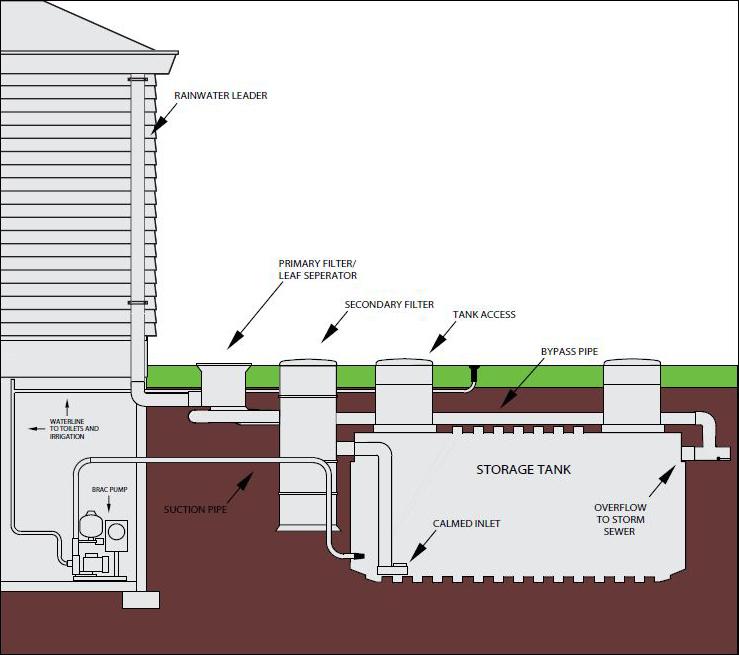 Rain water harvesting warfel construction company for Explanation of rainwater harvesting